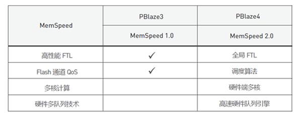 MemSpeed 2.0技术对比