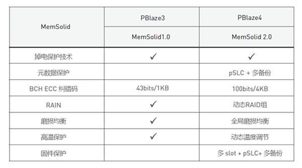 MemSolid 2.0技术对比