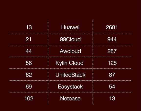 OpenStack 代码贡献中国企业排行(OpenStack Kilo版本)